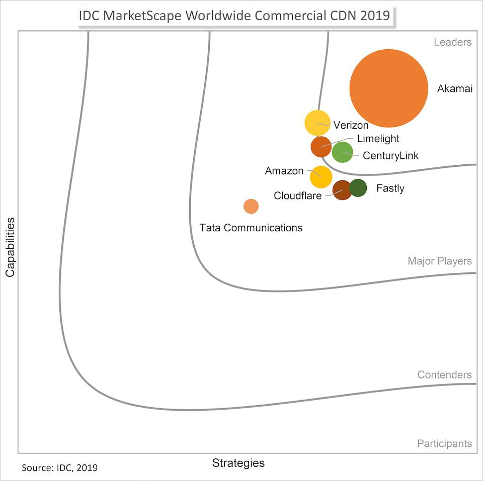 akamai-recognized-as-a-leader-in-idc-marketscape-commercial-cdn-2019-vendor-assessment.jpg